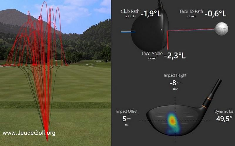 Décryptage: Point d'impact, angle de la face et trajectoire d'une balle de golf