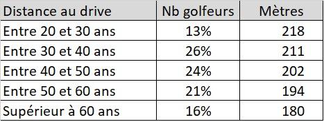 Game Golf établit ainsi un lien entre vieillissement et perte de distance.