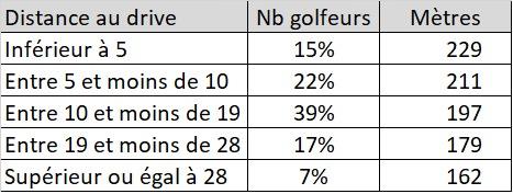 on peut constater, et ce n'est pas si surprenant, qu'une majorité des utilisateurs d'outils comme Game Golf sont classés moins de 28 d'index.