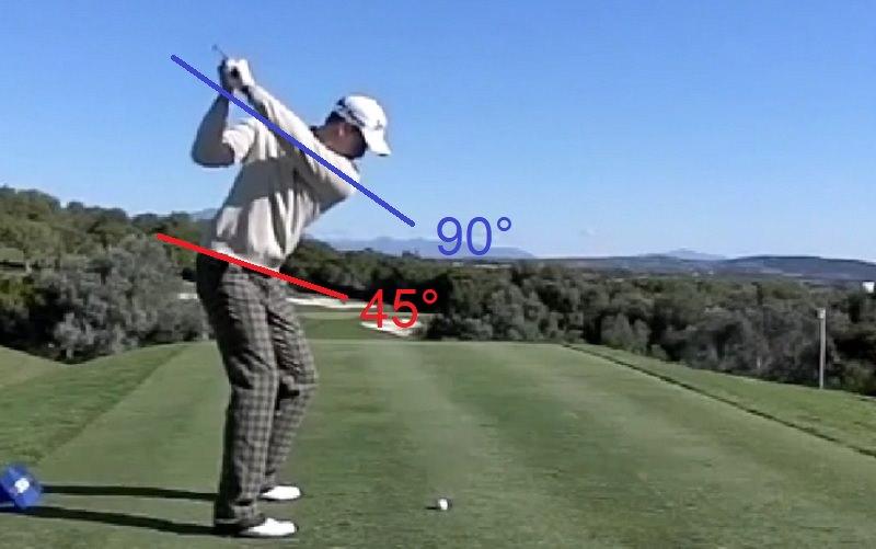 Du démarrage de son swing jusqu'au sommet, Stenson limite la rotation de ses hanches de 45 degrés contre 90 degrés pour les épaules. Cet écart lui permet de générer beaucoup de vitesse de swing au retour.