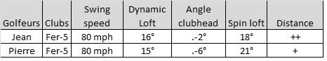 Comparaison du spin loft entre deux golfeurs