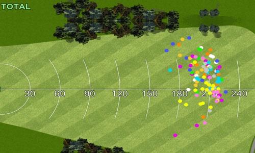 Dispersions des balles mesurées au trackman