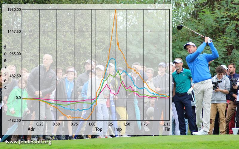La biomécanique présente-t-elle un intérêt pour un amateur de golf?