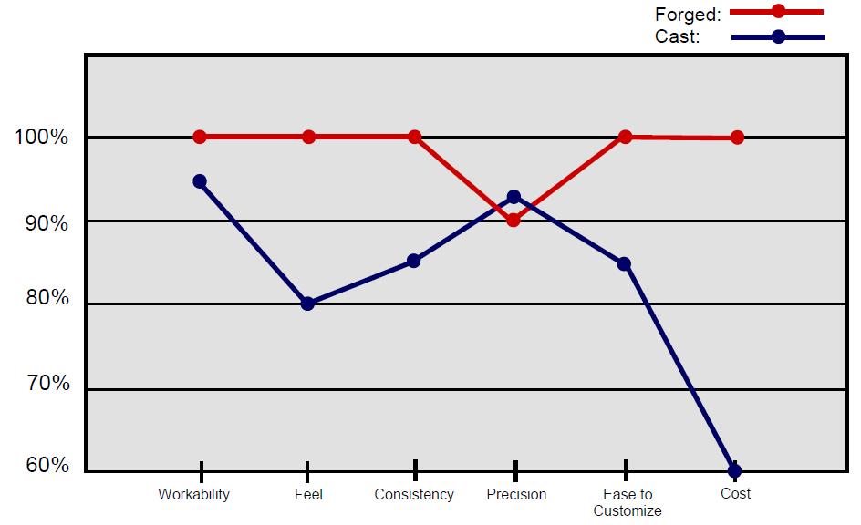 En chiffres, les différences entre forgés et moulés