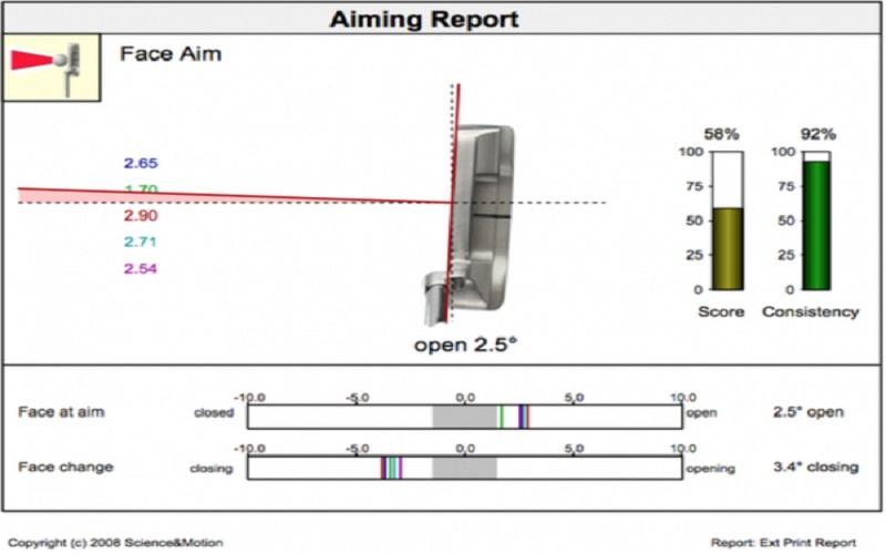 Le pro s'aligne régulièrement à 2,5° ouvert par rapport à la cible.