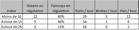 Niveau de jeu des golfeurs par index