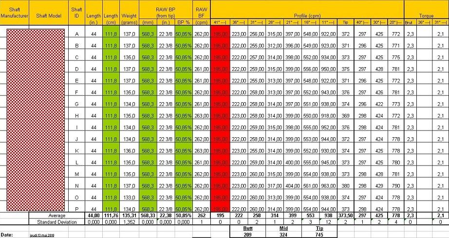 Analyse de l'homogéneité d'une série de shafts pour clubs de golf