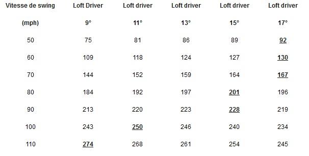 Tableau des vitesses au driver