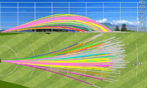 Faire varier les hauteurs et les trajectoires pour vos coups de golf