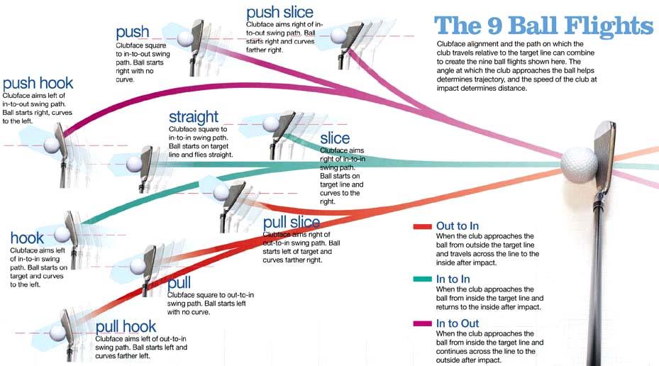 Les différents types de vols de balles au golf