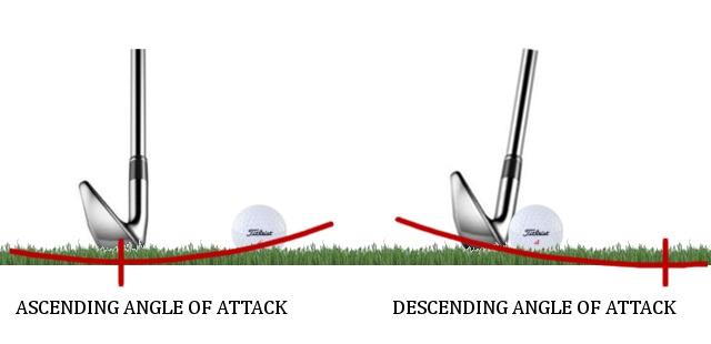 Qu'est-ce que l'angle d'attaque ?