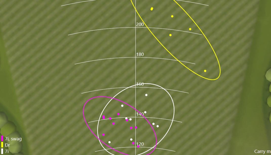 Réduire la dispersion et la profondeur pour baisser son score