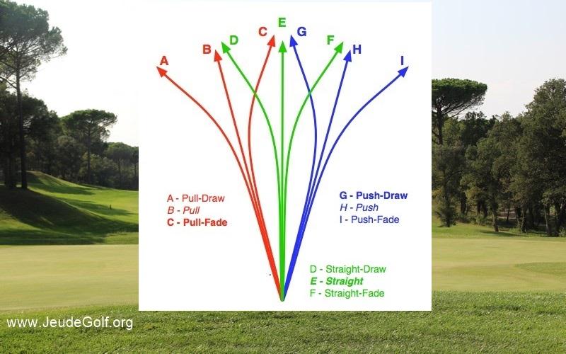 Labo golf: Mieux comprendre le swing pour mieux le contrôler