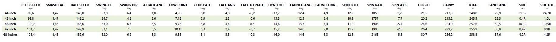 Les données trackman du test de longueur de shaft