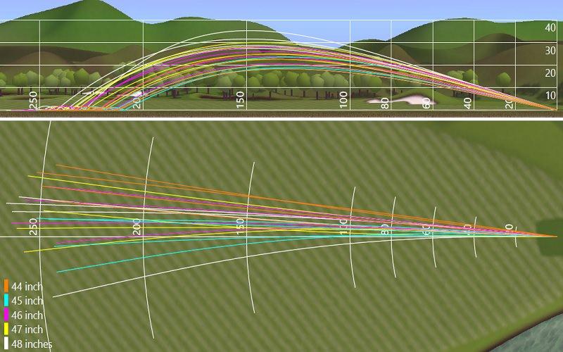 Variation des hauteurs de trajectoires selon la longueur des shafts