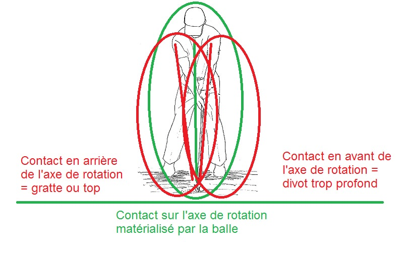 Corrélation entre point d'impact et axe de rotation