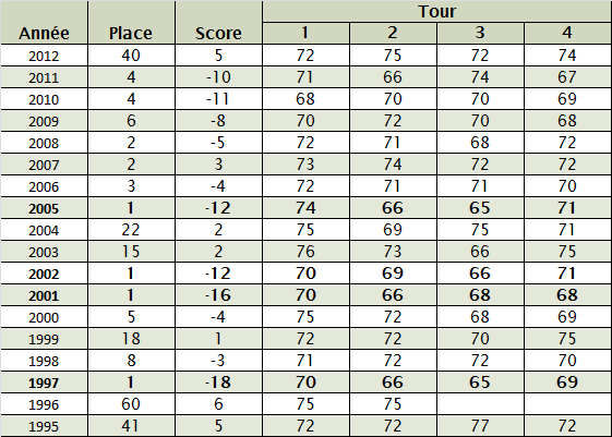 Masters-2013-Tiger-Woods-stats.png