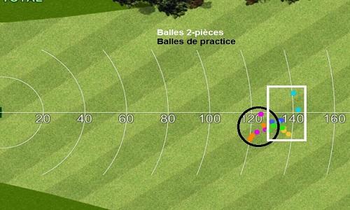 Comparatif balles de practice contre balles 2-pièces