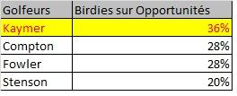 Ratio birdies sur opportunités de birdies
