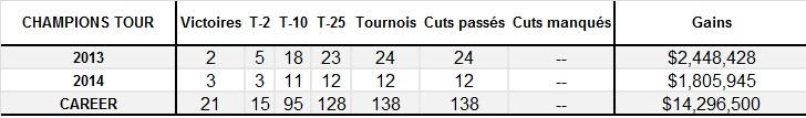 Statistiques de Langer sur le Champions Tour