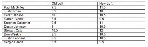Choix de lofts des joueurs sur le tour