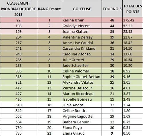 Classement des 21 meilleures golfeuses françaises
