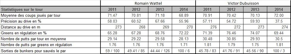 Comparaison entre le jeu de Wattel et le jeu de Dubuisson