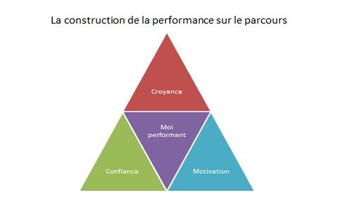 La construction de la performance sur toute une partie de golf