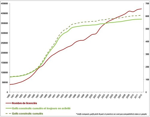 Evolution du ratio parcours de golf / golfeurs en France selon la FFG