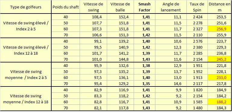 Etude sur les gains de distance liés à de shafts plus légers