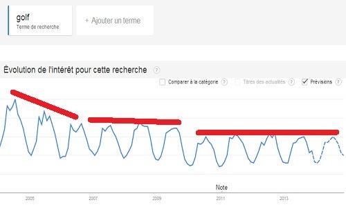 golf et Internet en France : Les tendances depuis 2005