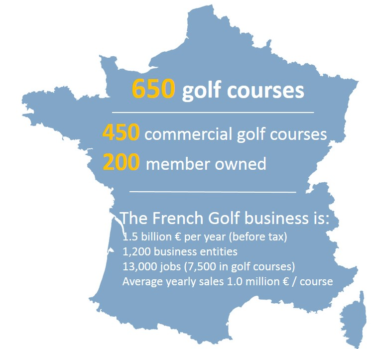 Business du golf en France