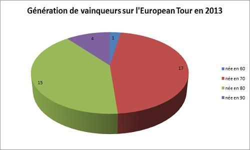 Classement par décennie des golfeurs vainqueurs sur l'European Tour en 2013