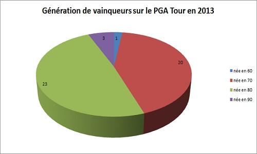 Classement par décennie des golfeurs vainqueurs sur le PGA Tour en 2013