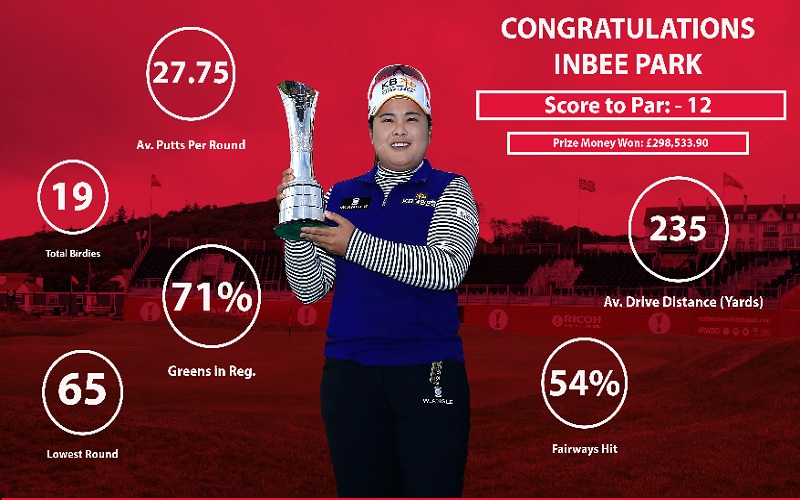 Inbee Park reine du golf statistique