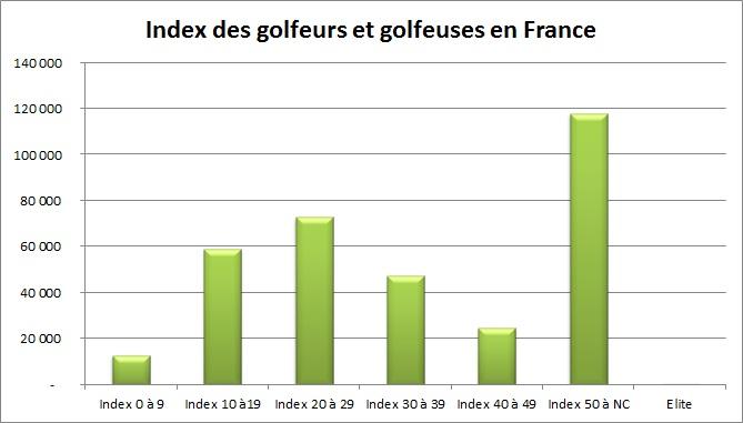 Index des golfeurs et golfeuses en France en 2010