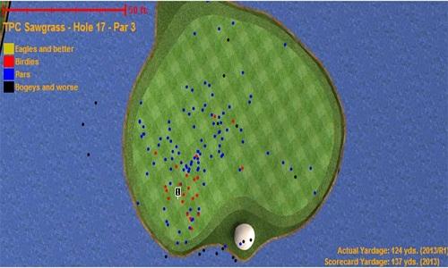 La moyenne de score du trou a été de 3,06, soit la neuvième moyenne du tournoi sur dix-huit trous.