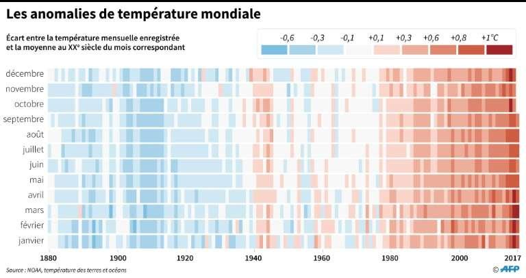 2017 a été l'année la plus chaude sans le phénomène El Nino.
