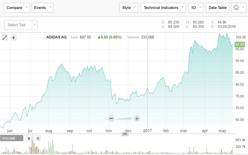 Depuis l'annonce de la vente, l'action Adidas est remontée. Au moment de la vente, la cotation Nasdaq a pour le moment nettement baissé.