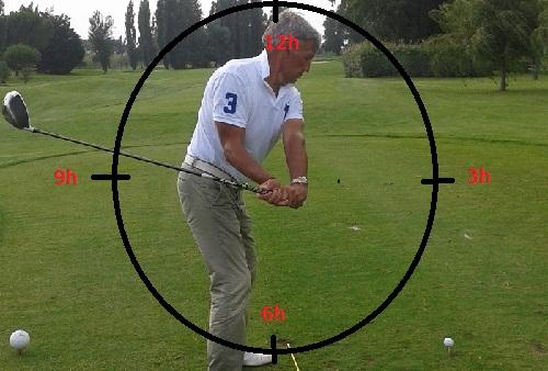 Rotation excessive des avant-bras