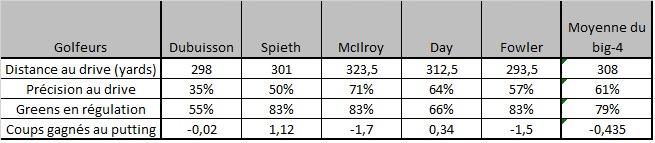 Comparaison du jeu de Dubuisson par rapport aux autres membres du big-four