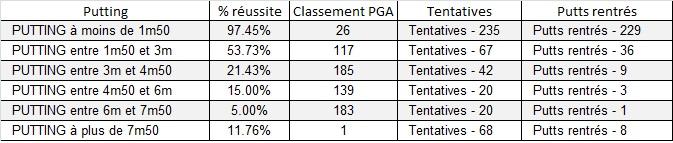 Statistiques de putting de McIlroy