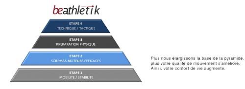 La pyramide de la prévention physique du sportif