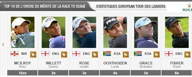 Classement de la Race To Dubai