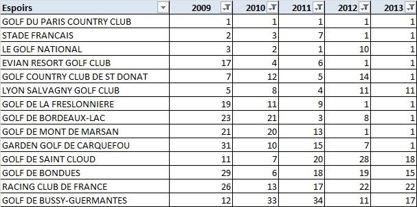 Classement par rang sur 5 ans du mérite national amateur espoirs