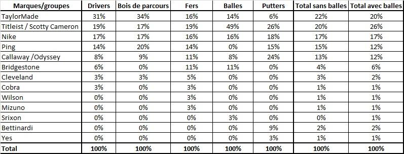 Répartition des victoires sur le PGA Tour par marques en 2013 et en %