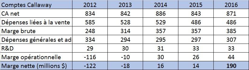 resultats-callaway-golf2016.jpg