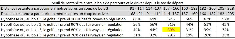 Calcul du seuil de rentabilité entre l'utilisation du driver et le bois 3