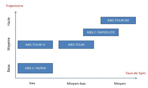 Gamme de shafts KBS