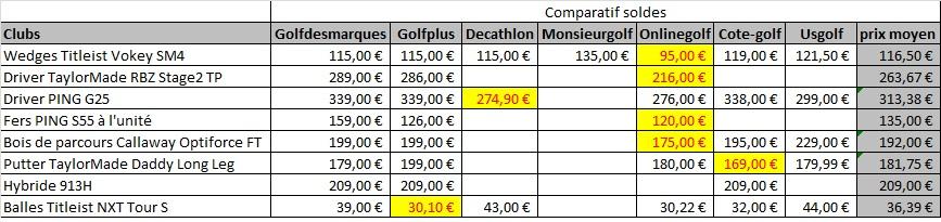 Relevé de prix e-commerce golf pendant les soldes